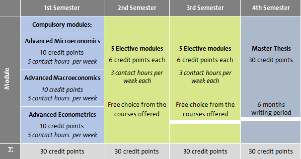 Curriculum msc economics universit t hamburg for Uni hamburg studiengange