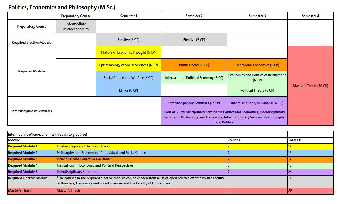 Curriculum msc politics economics and philosophy for Uni hamburg studiengange