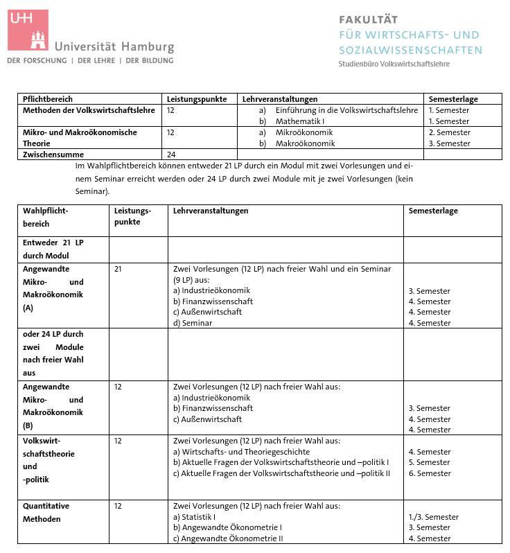 Studienorganisation b a volkswirtschaftslehre for Uni hamburg studiengange